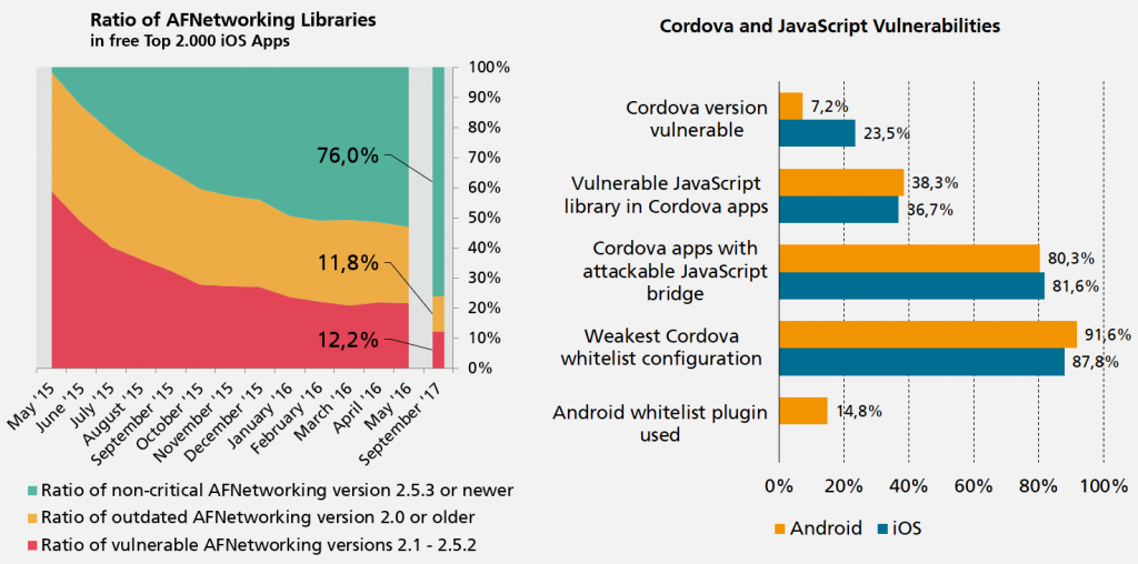 AFNetworking and Cordova usage statistics